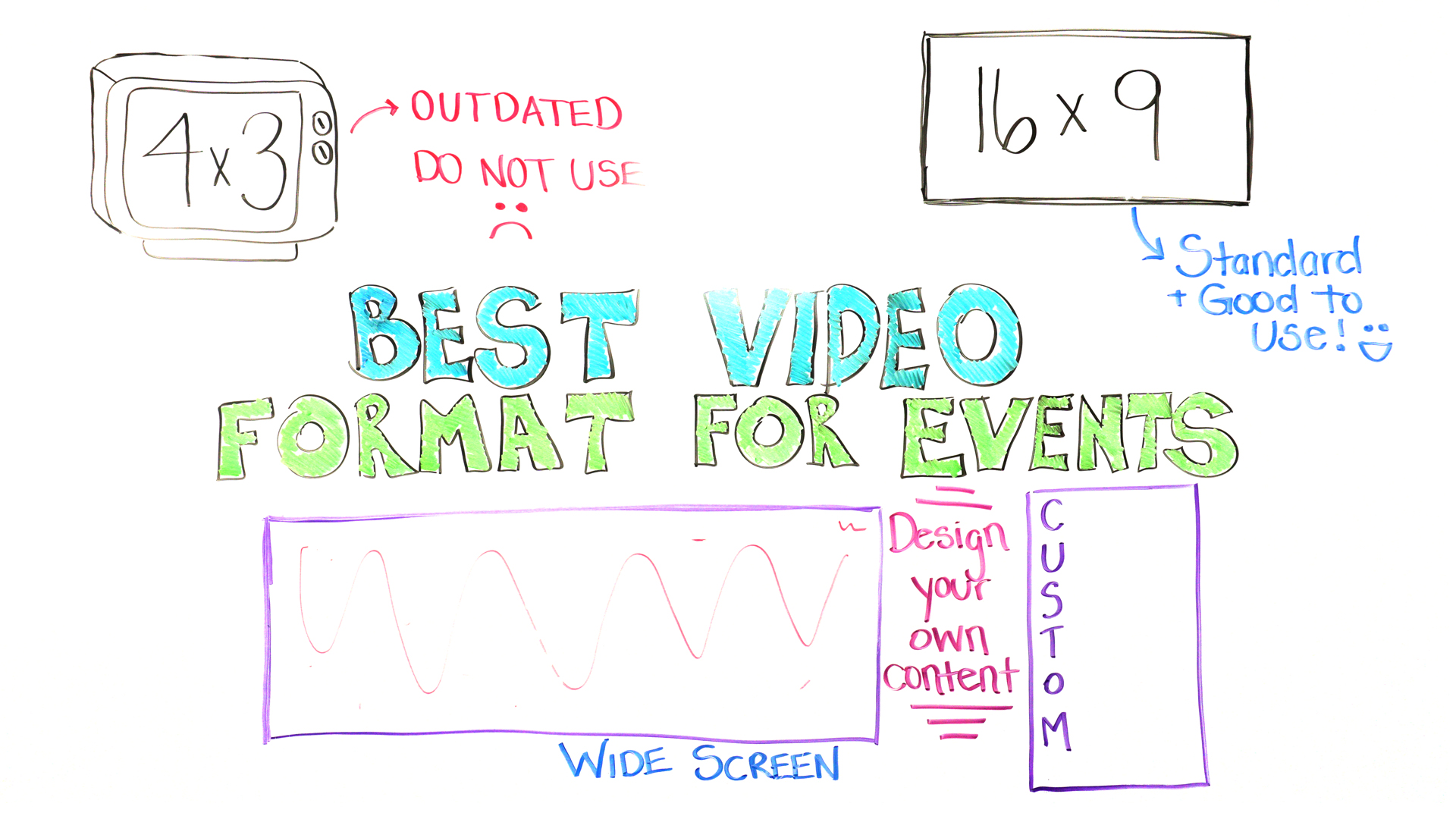 best video format for events