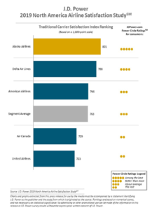 Bar graph of traditional airline carrier satisfaction ranking
