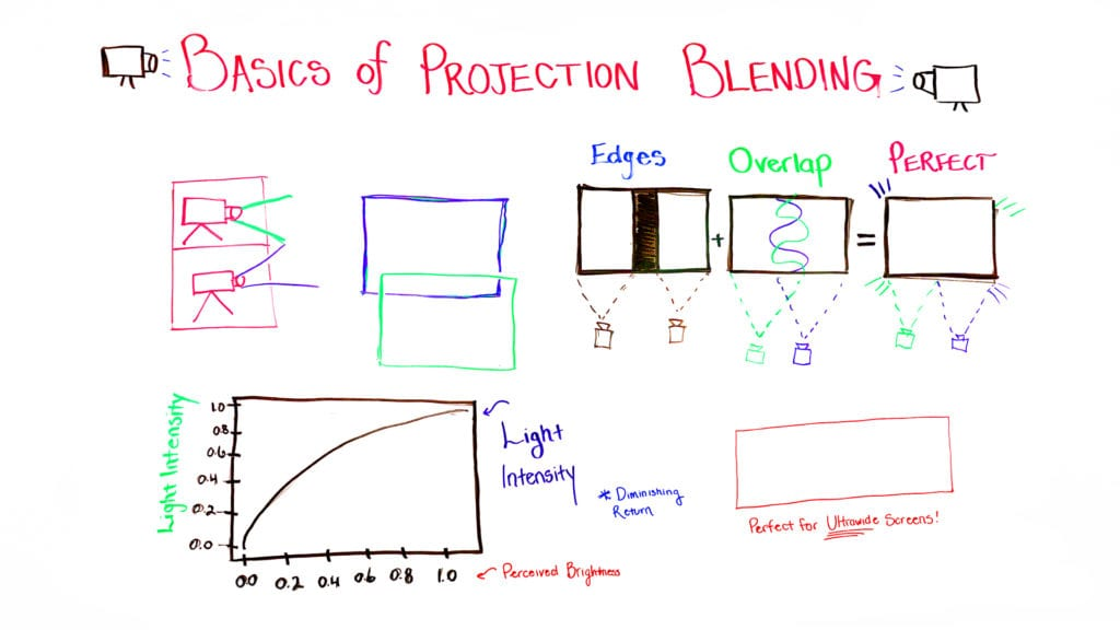 projection blending