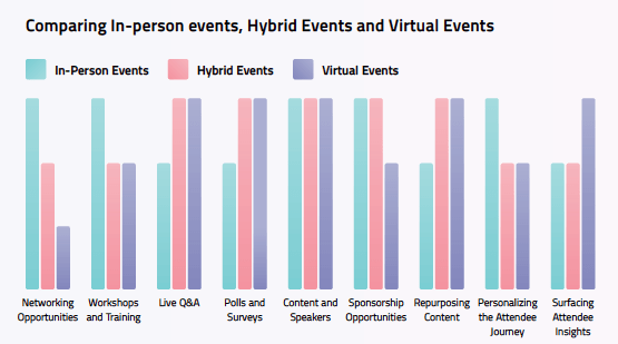 How To Launch a Virtual Conference - Hybrid Events Graph