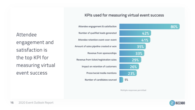 Attendee engagement and satisfaction are key KPIS - Event stats COVID-19
