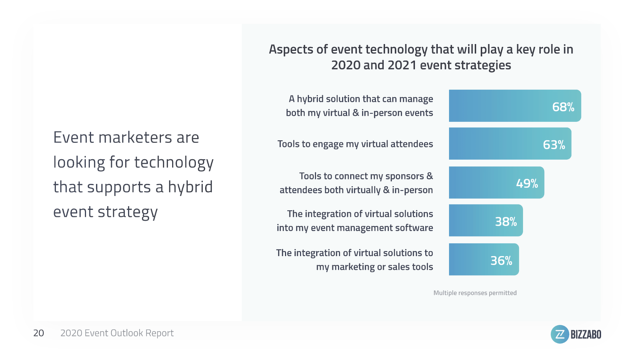 68% of event marketings are look for a hybrid solution for events - Event stats COVID-19