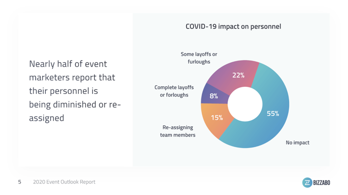 Event Resources are becoming more scarce - Event stats COVID-19
