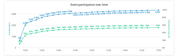 Graph - virtual event takeaways