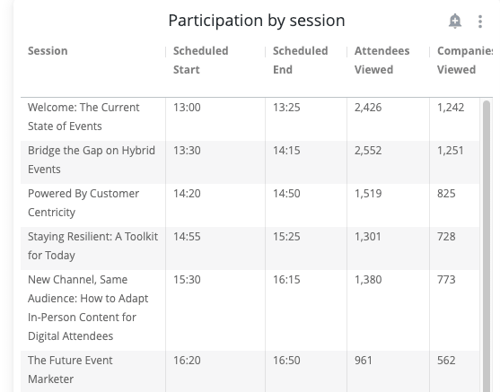 Session participation - virtual event takeaways