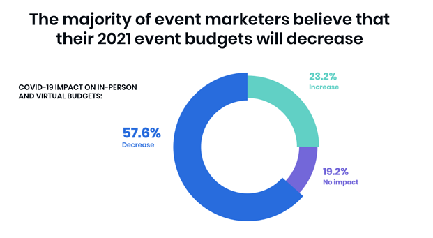 How to LEAD the Way Through COVID-19 - The majority of event marketers believe that their 2021 event budgets will decrease