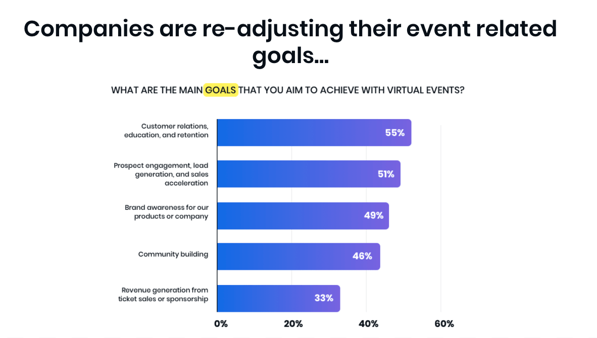 How to LEAD the Way Through COVID-19 - 55% of event marketers believe customer relations, education, and retention are the main goals for virtual events