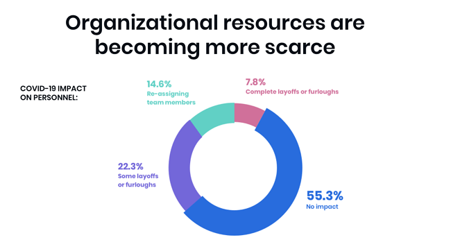 How to LEAD the Way Through COVID-19 - Organizational resources are becoming more scarce