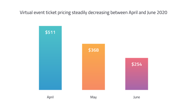 Virtual Event Benchmarks - Steady decrease in ticket pricing