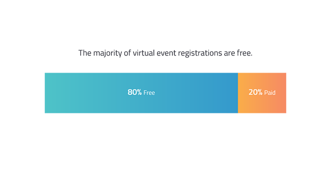 Virtual Event Benchmarks - Majority are free registrations