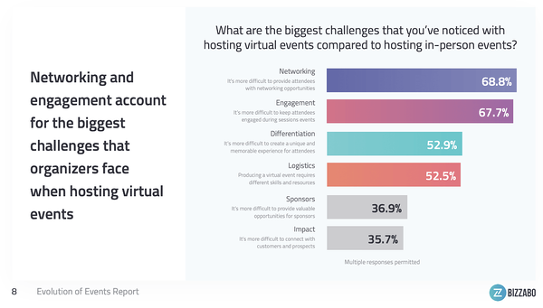 Virtual Event Challenges - Networking and Engagement