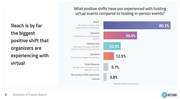 Positive Shifts of Virtual - Audience Reach