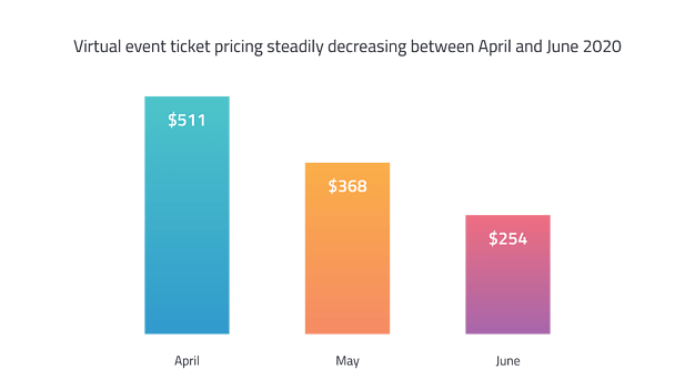 Ticket Pricing - Virtual Events Guide