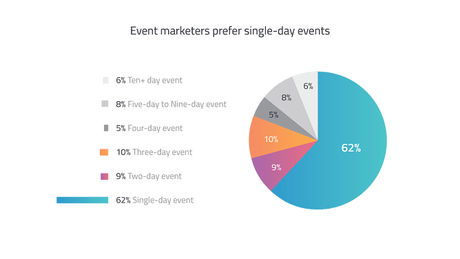 Event Length - Virtual Events Guide