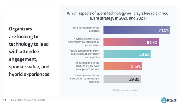 evolution of events report technology - hybrid event takeaways 2021