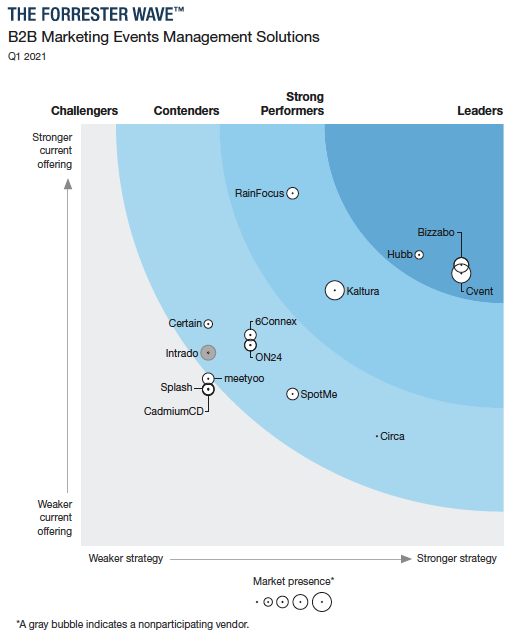 Bizzabo Recognized as a Leader in the Forrester Wave™: B2B Marketing Event Management Solutions - Forrester Wave
