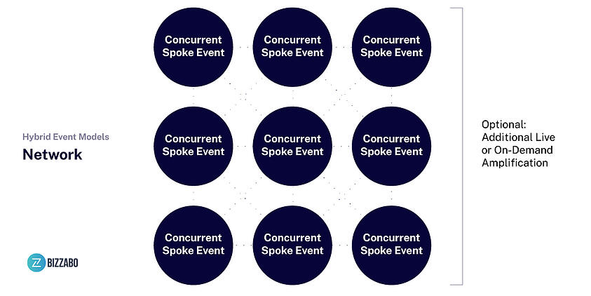 10-key-considerations-for-planning-hybrid-events-hybrid-event-model-network