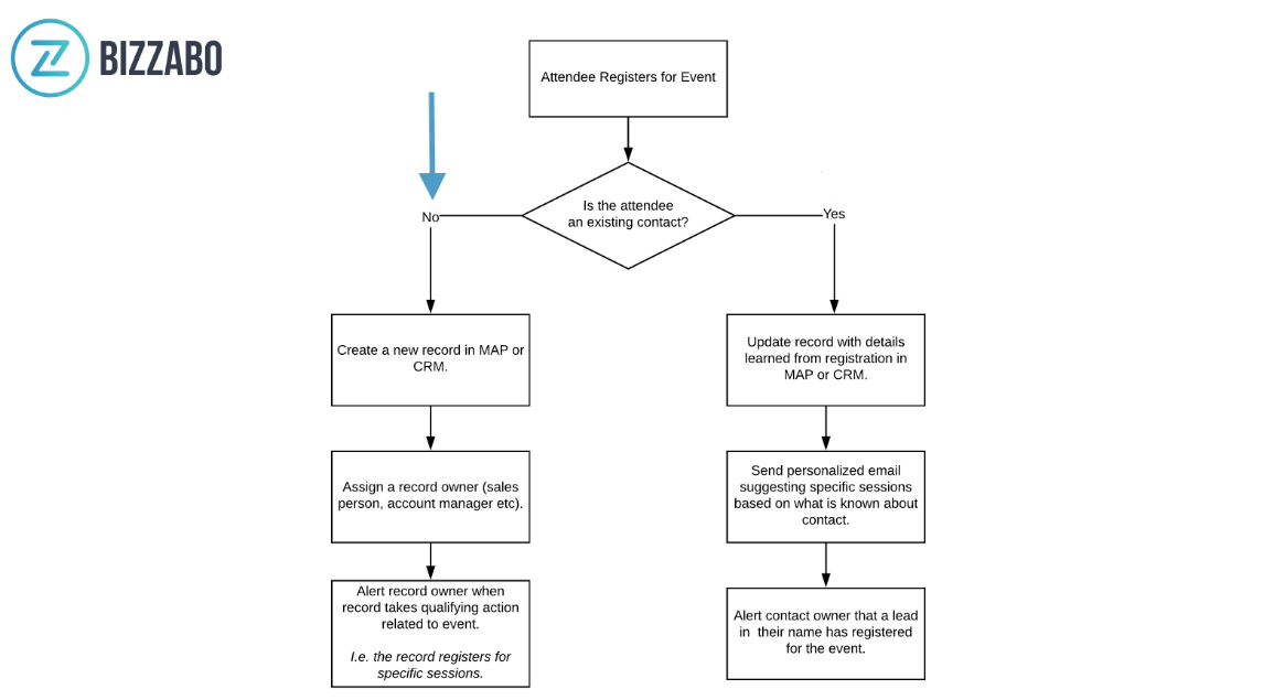 Event Marketing Automation Workflow