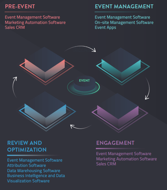 The Event Technology Stack